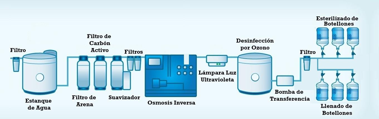 Proceso de purificaci n del agua for Plantas de purificacion